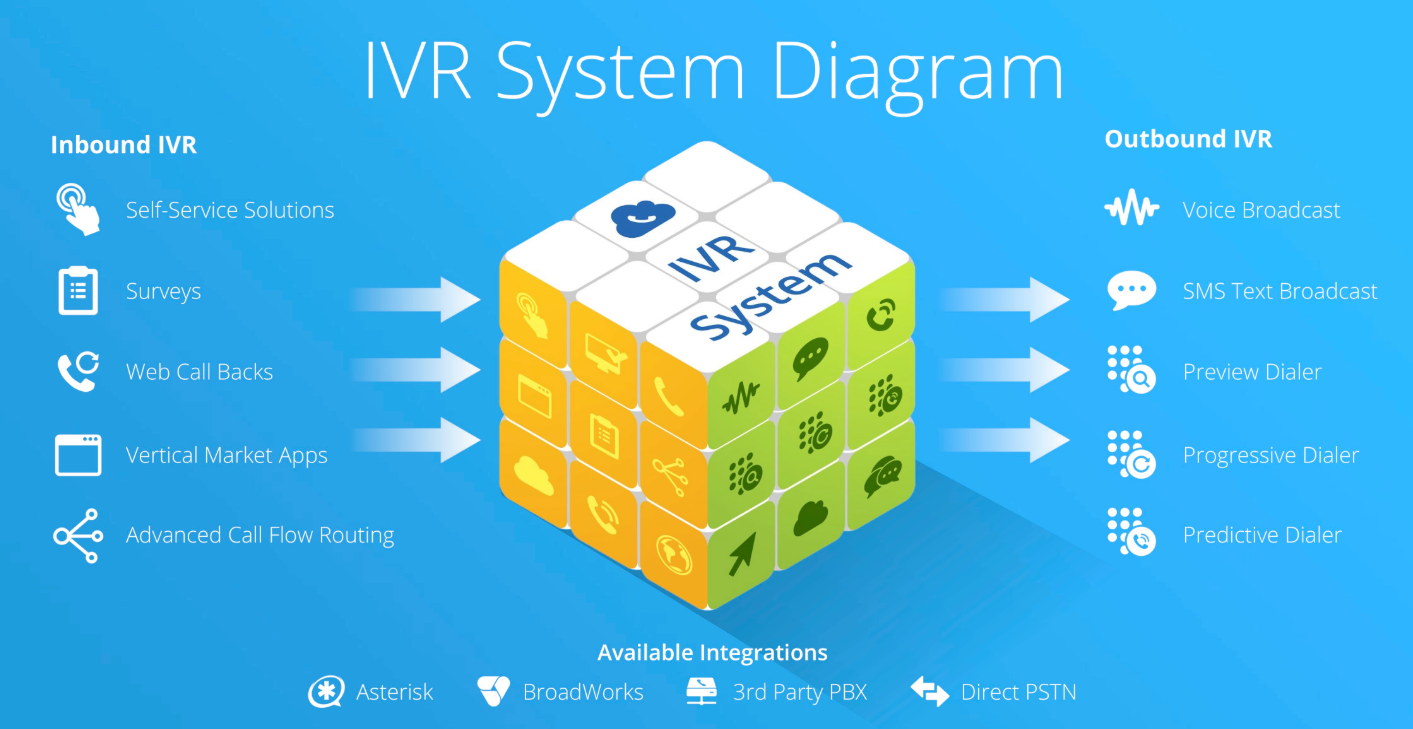 IVR System Diagram and Features